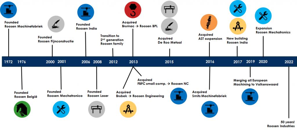 Historische timeline Roosen